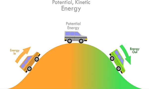 Definition for Potential Energy | Defining Potential vs Kinetic Image